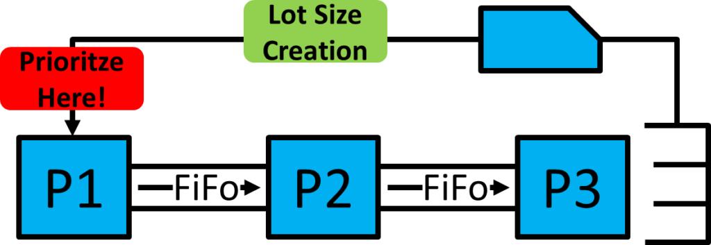 3 Process Kanban Loop Prioritize