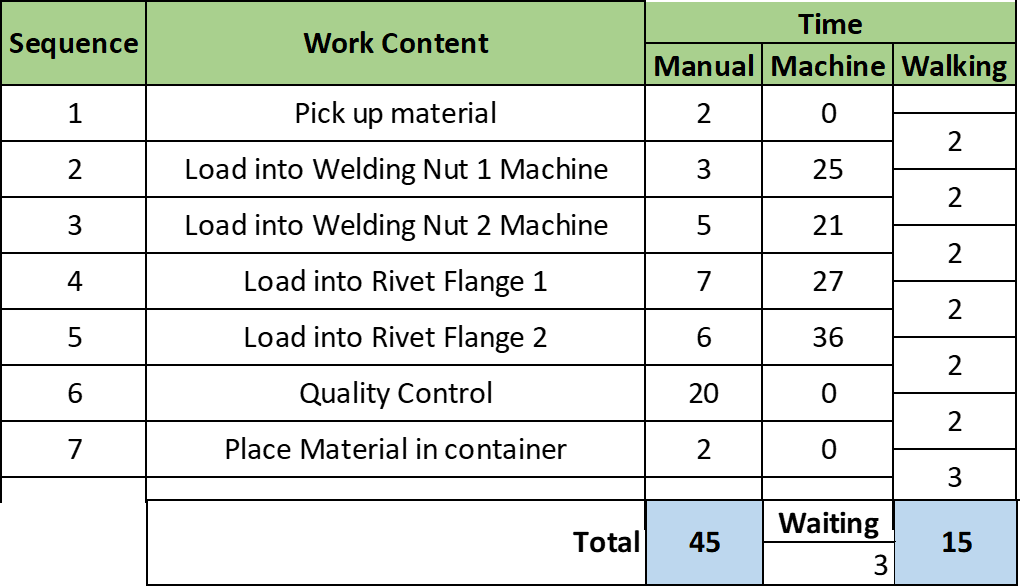 Toyota Standard Work Combination Data Column