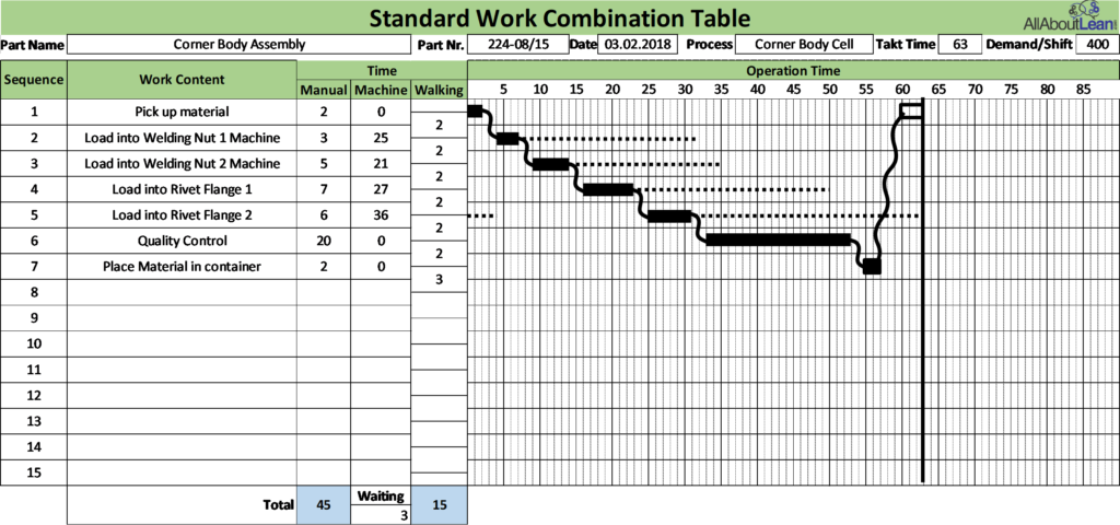 Toyota Standard Work Combination Example