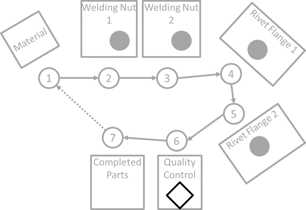 Toyota Standard Work Layout Step 5 Quality