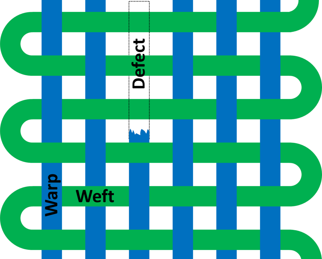 Warp Weft Defect