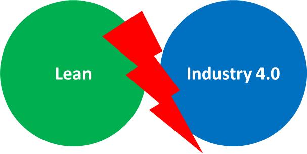 Venn Lean Industry 4.0 Conflict
