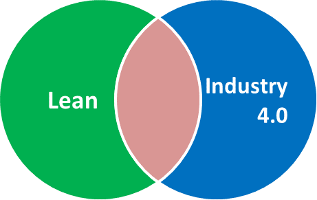 Venn Lean Industry 4.0 Overlap