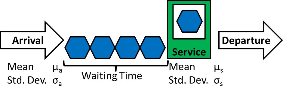 Kingman Equation Example System