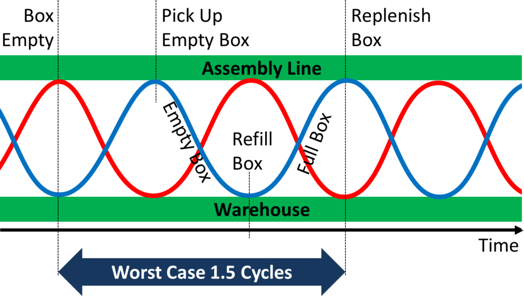 Milk Run Loop Worst Case Two Trains