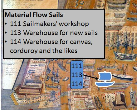 Arsenal of Venice Sails Material Flow
