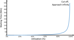 Utilization and Waiting Time according to Kingman
