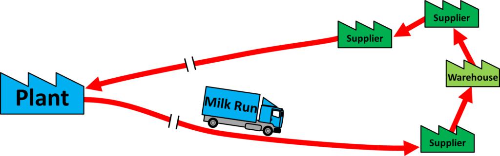 Long Distance Milk Run
