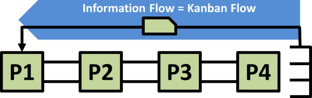 Information Flow Arrow