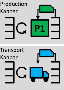 production-transport-kanban