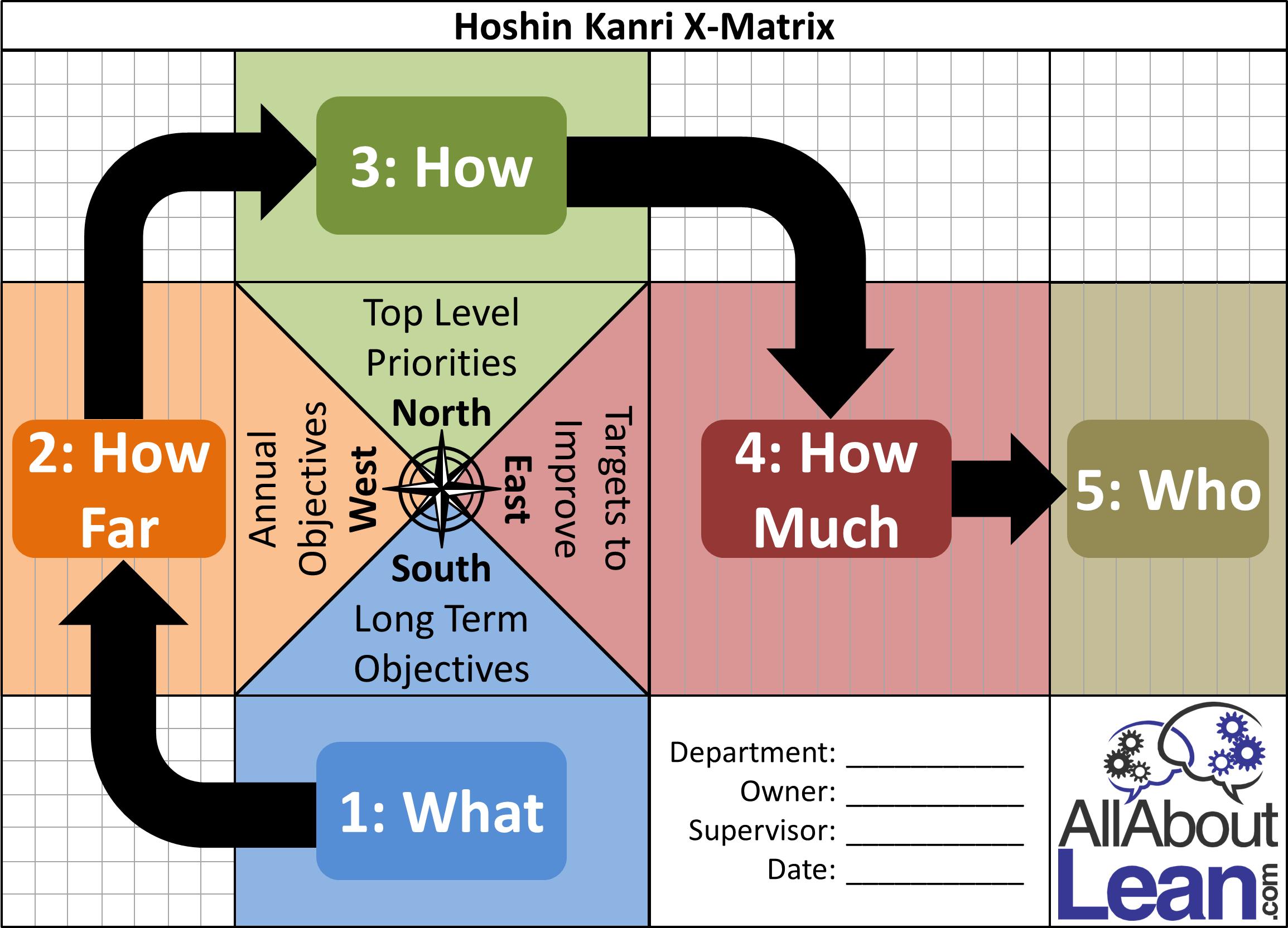 Hoshin X Matrix Overview Allaboutlean Com