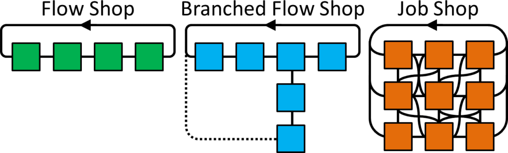 CONWIP Loops Branched Flow Job Shop