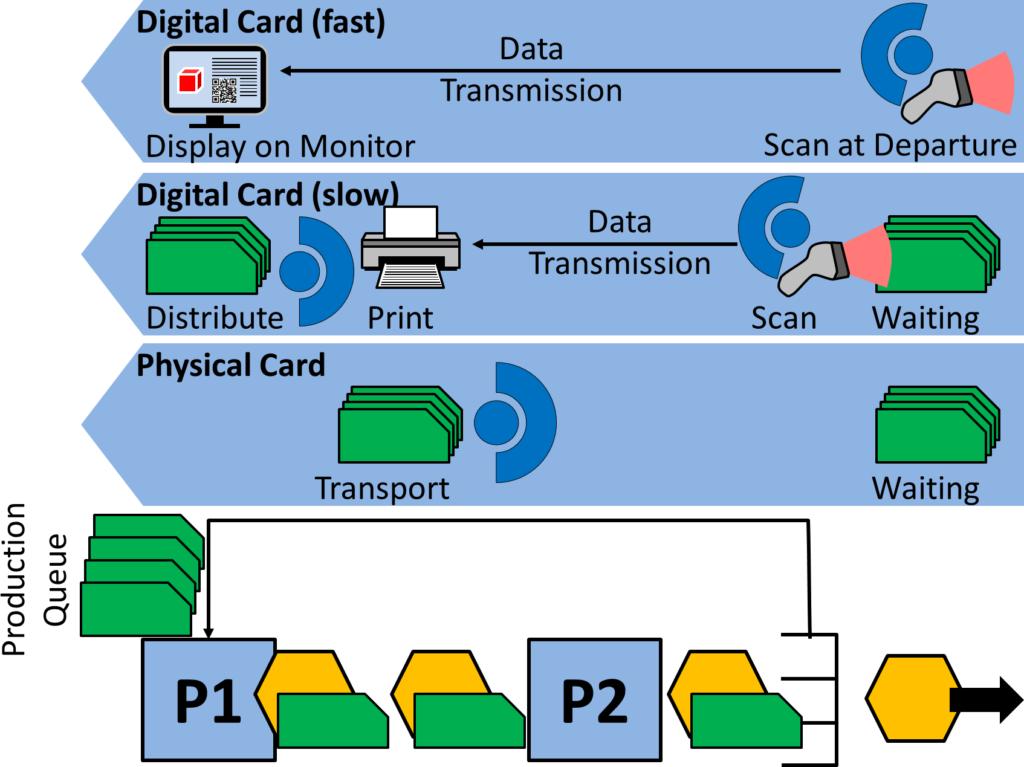 Digital vs Physical Kanban