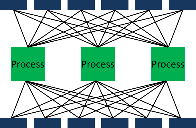 Process Shop Material Flow