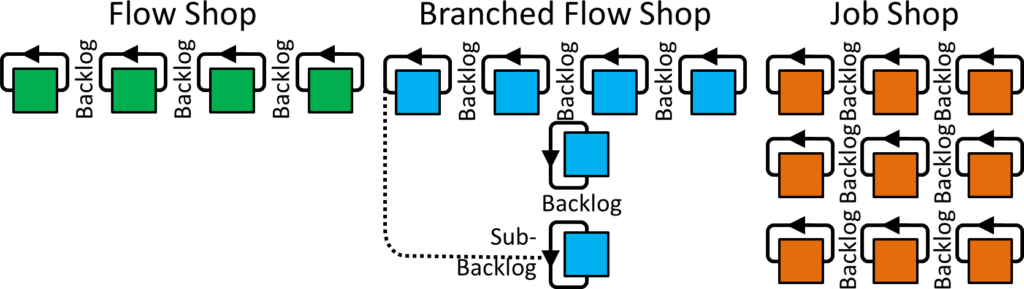 Single Process CONWIP loops Branched Flow Job Shop
