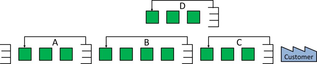 Series of Kanban Loops