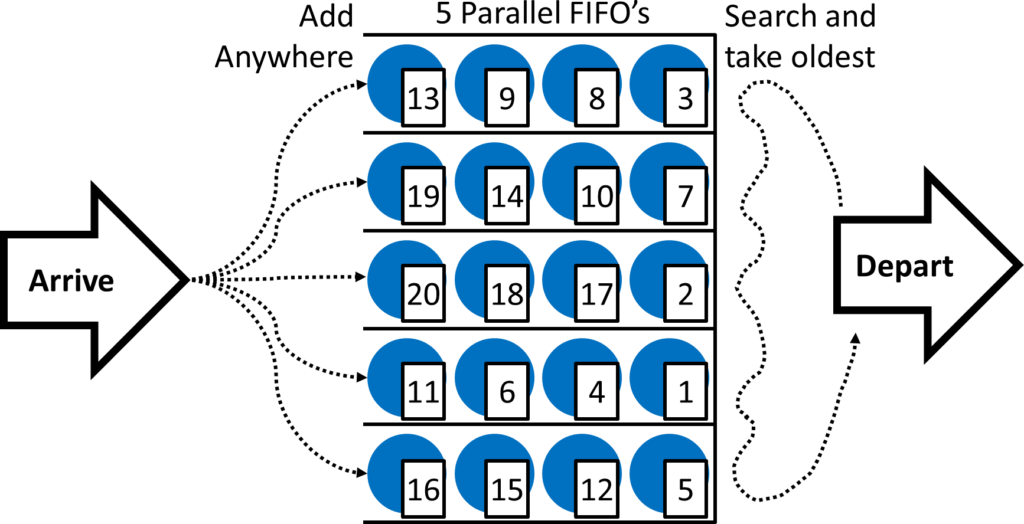 Labelled Parallel FIFO