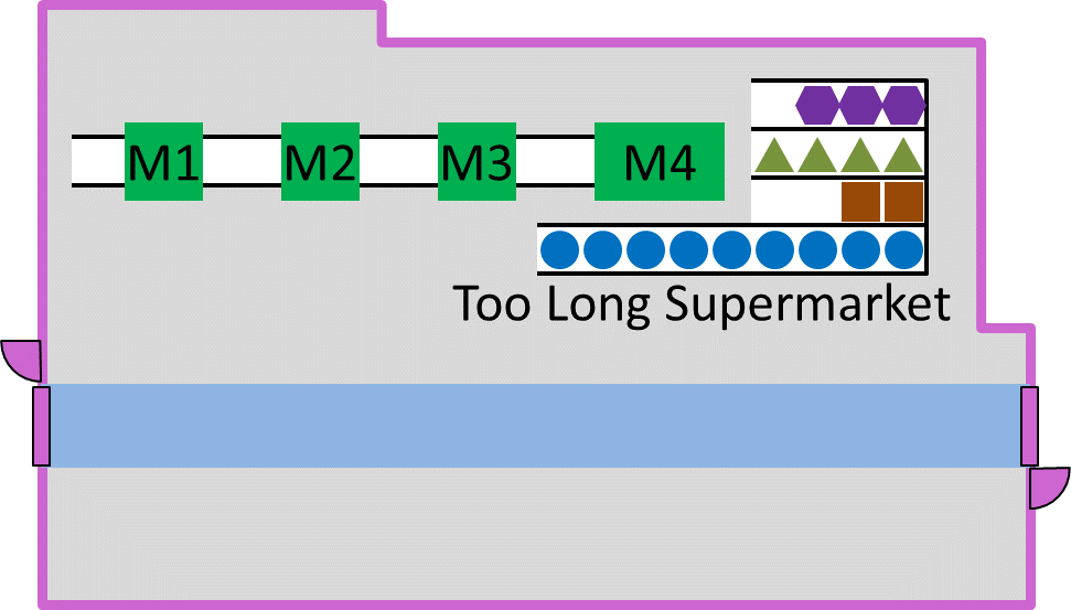 Too Long Supermarket Layout