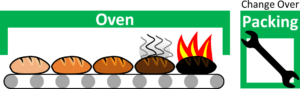 Burning Bread in Oven