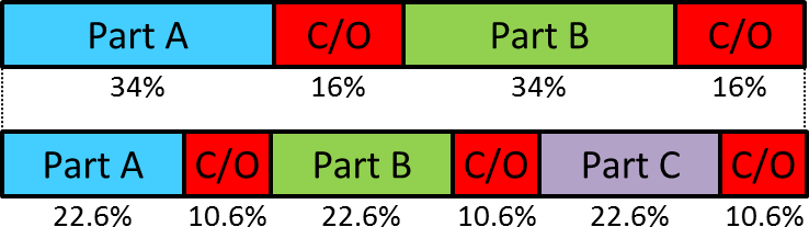 Change Over Percentages Example