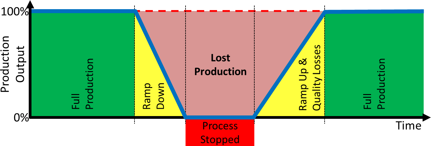 Change Over Phases Parts View