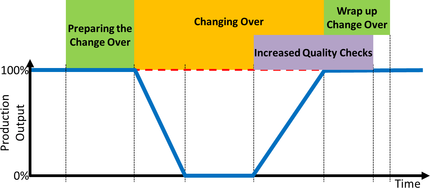 Change Over Phases Work View