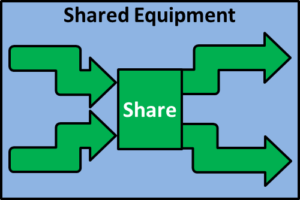 shared-gear