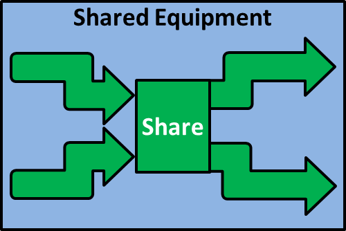 Shared Equipment