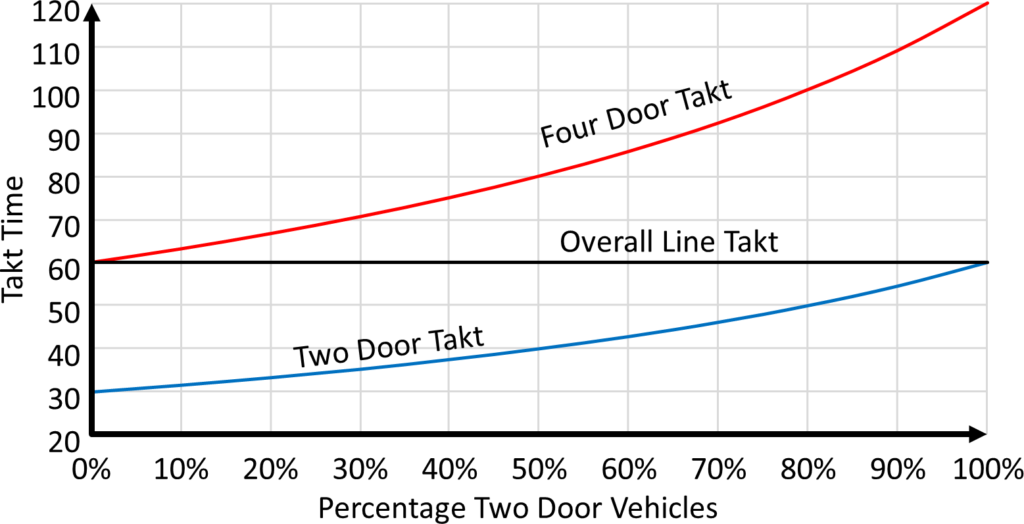 Takt Times Two and Four Door Example