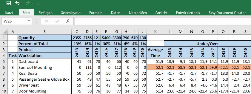 Excel Sample Station Average Over Under