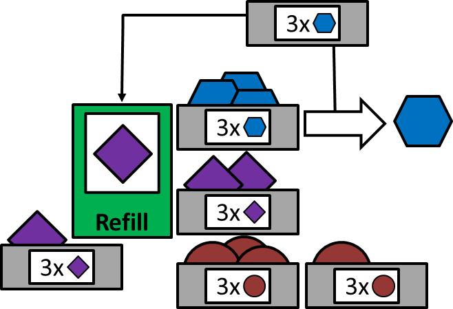 Two Bin System