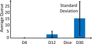 D4 D12 D30 Chart