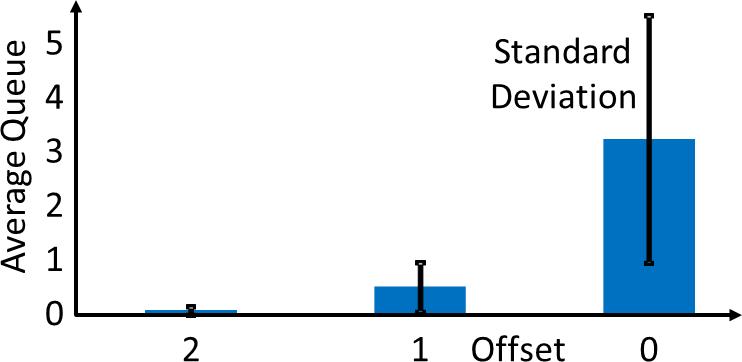 D4 Offset Chart