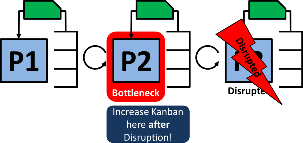 Extra Kanban Disrupt after Bottleneck