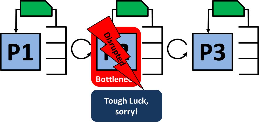 Extra Kanban Disrupt at Bottleneck