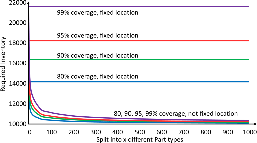 Coverage Fixed Not Fixed Inventory