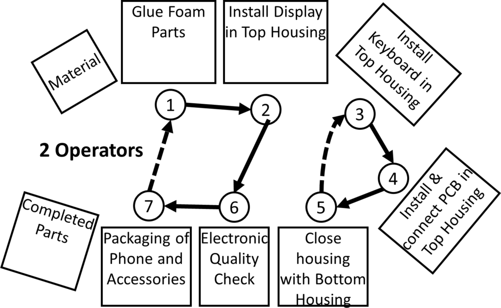 Flexible Manpower Example Layout 2 Operators