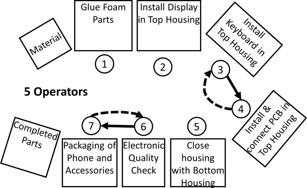 Flexible Manpower Example Layout 5 Operators