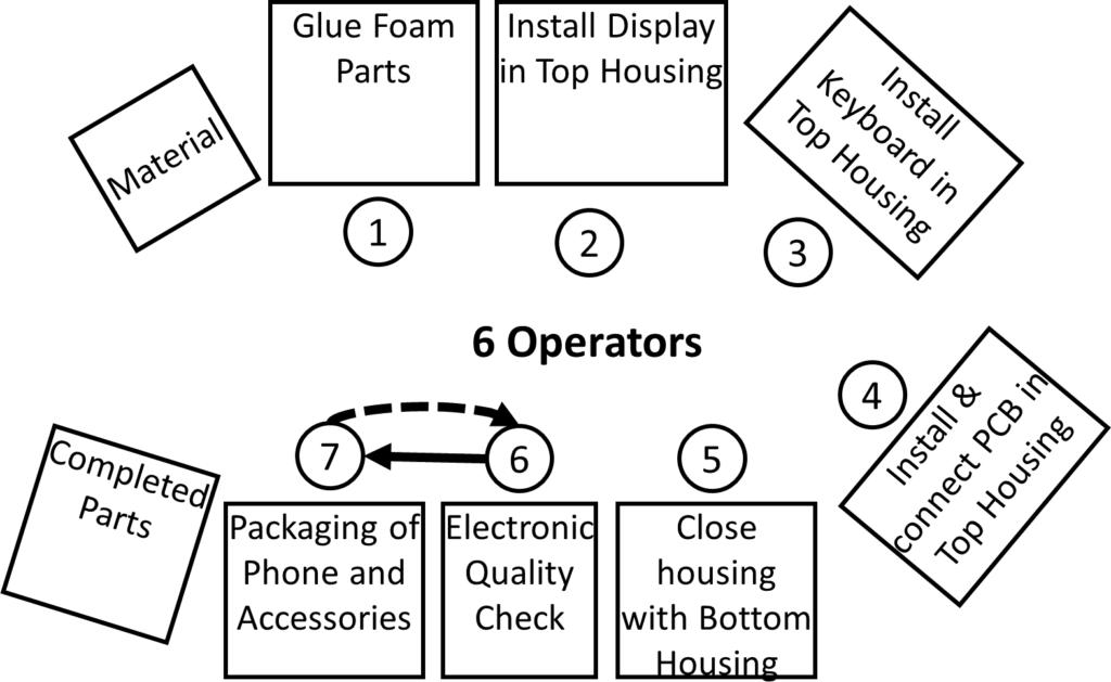 Flexible Manpower Example Layout 6 Operators