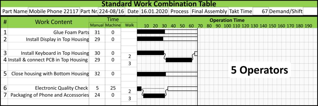 Flexible Manpower Example Standard Work Table 5 Operators