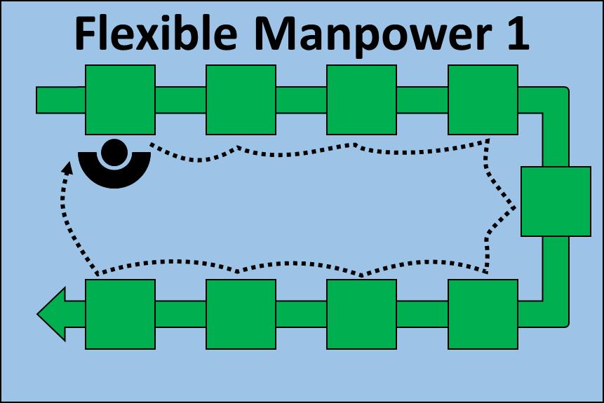 Flexible Manpower Line 1 Operator