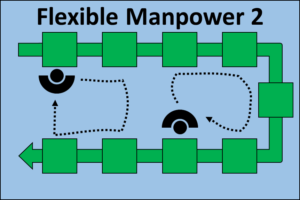 Flexible Manpower Line 2 Operators