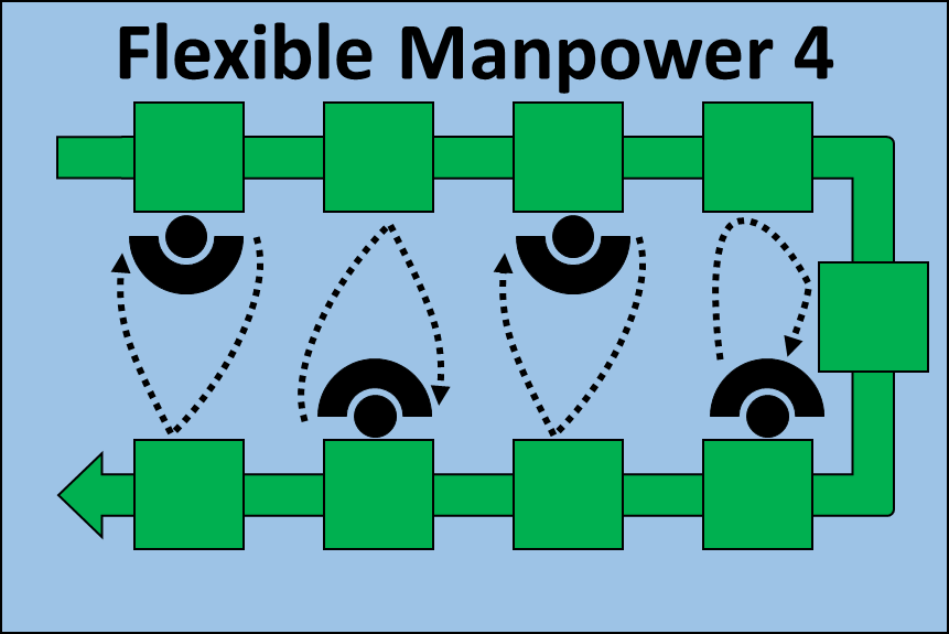Flexible Manpower Line 4 Operators