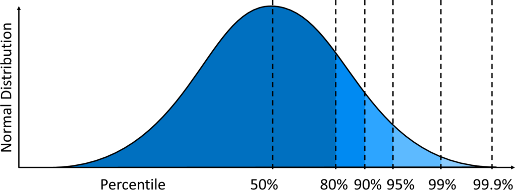 Normal Distribution and Percentiles