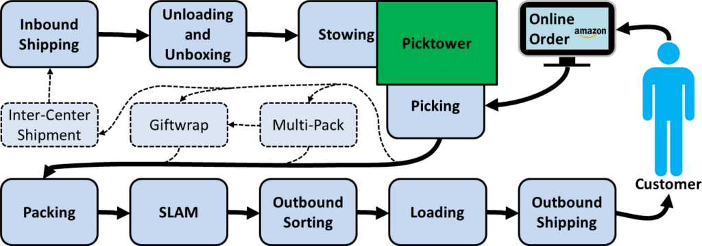 Amazon Fulfillment Flow Diagram