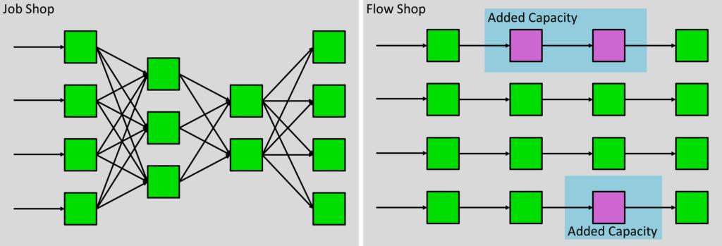 Job Shop to Flow Shop Add Capacity