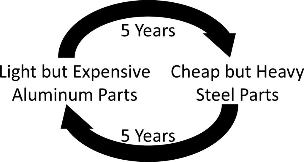 Steel and Aluminum Parts Automotive