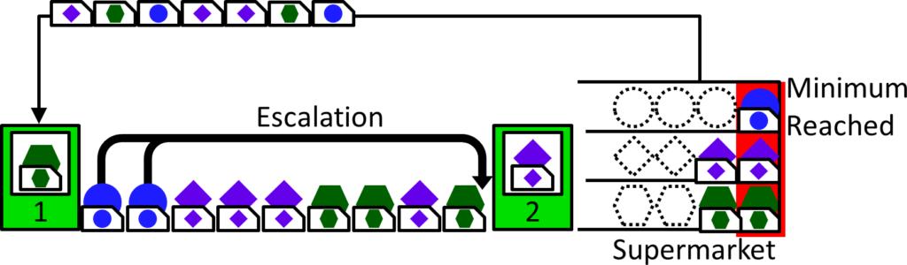 Example Minimum Long RT Escalate