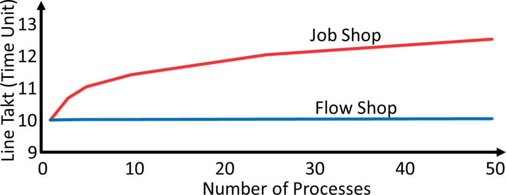 Job Shop Flow Shop Takt