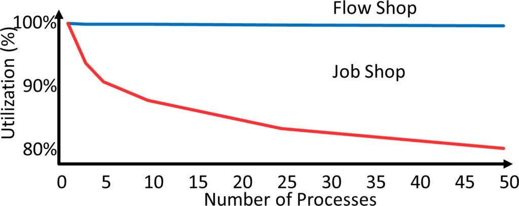 Job Shop Flow Shop Utilization